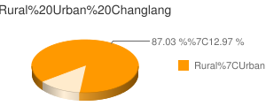 Changlang census population